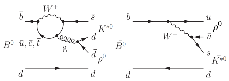 Feynman diagrams for the decay of a neutral B meson into a rho and a K-star meson.